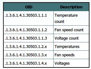 Bastart Code Repository- SpeedFan SNMP Extension