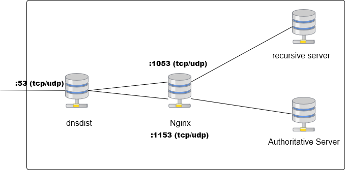 dns_structure_201812