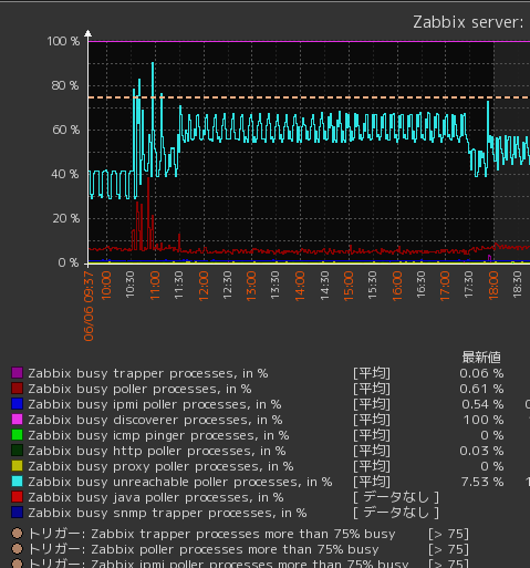 zabbix_process_busy0.png