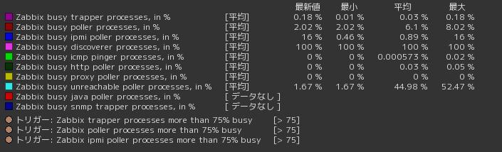 zabbix_process_busy1.png